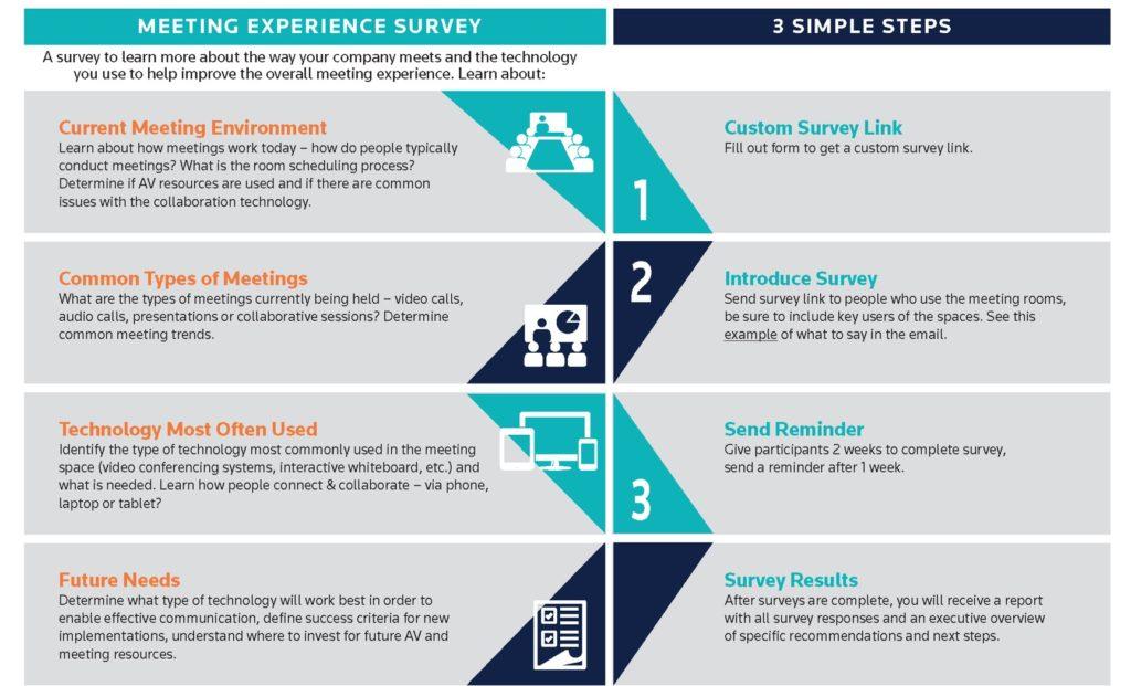 Meeting Experience Survey - Cenero